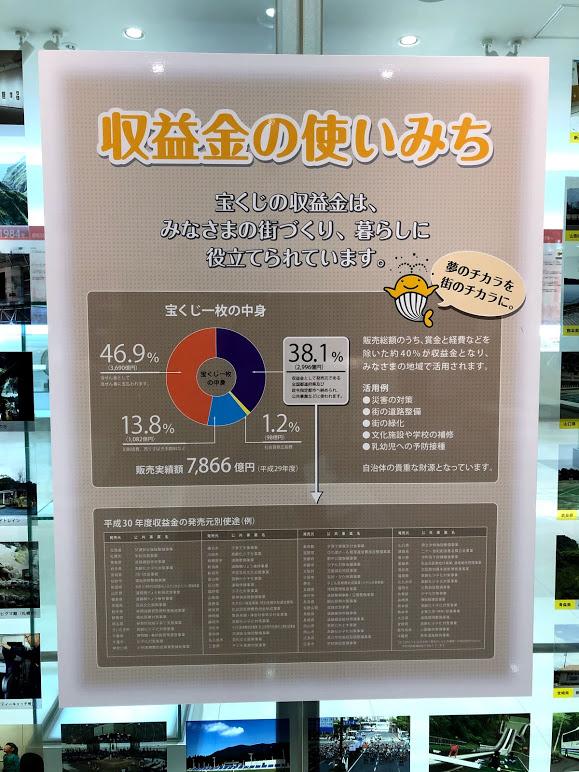 東京 宝くじドリーム館 銀座